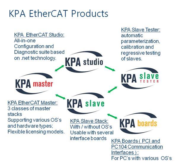 판매제품 > koenig-pa GmbH > KPA EtherCAT Master